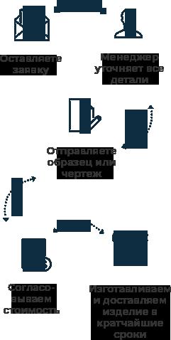 схема взаимодействия по металообработке