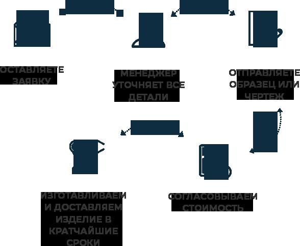 Схема сотрудничества по металлообработке